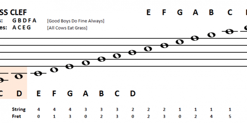 Bass Clef Notes: 5 Tricks on How To Read 'Em!